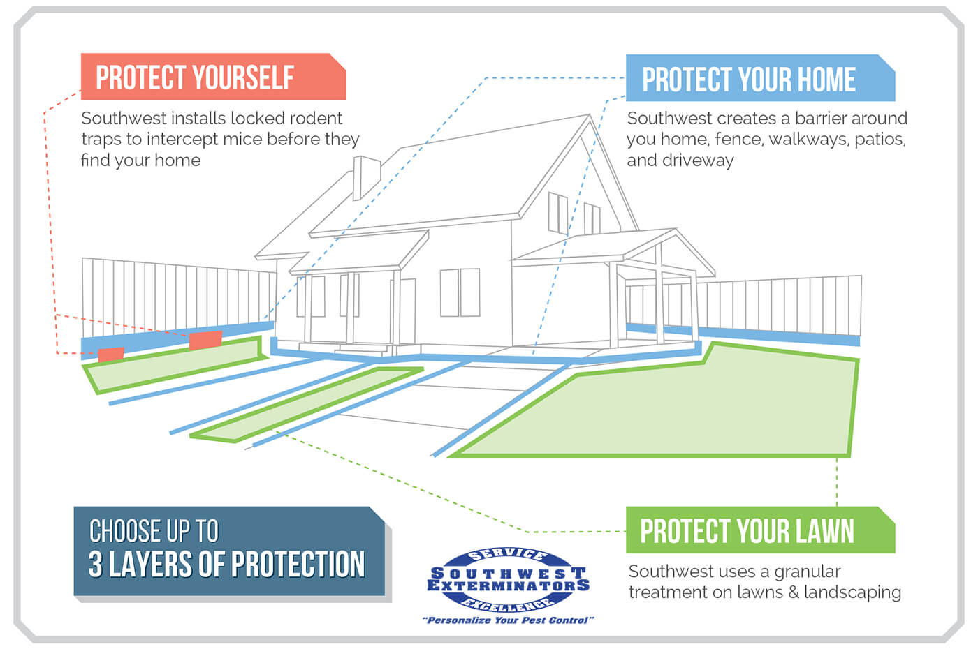graphic showing SW Exterminator barrier protection - 3 layers to protect you, your home, and your lawn